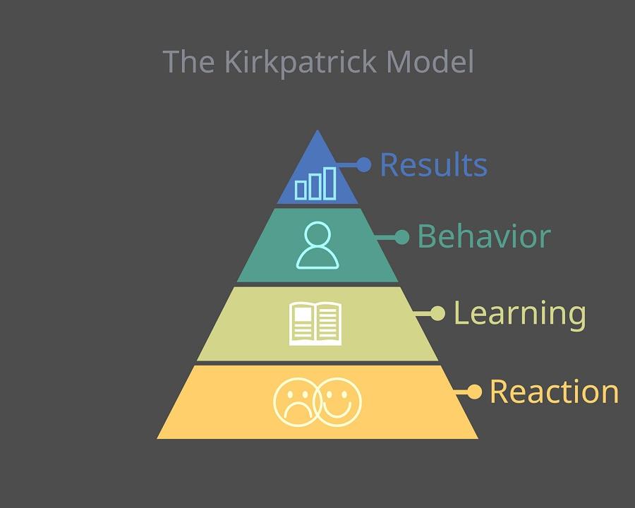 """Eğitim yönetiminde """"Kirkpatrick"""" modeli nasıl uygulanır?"""